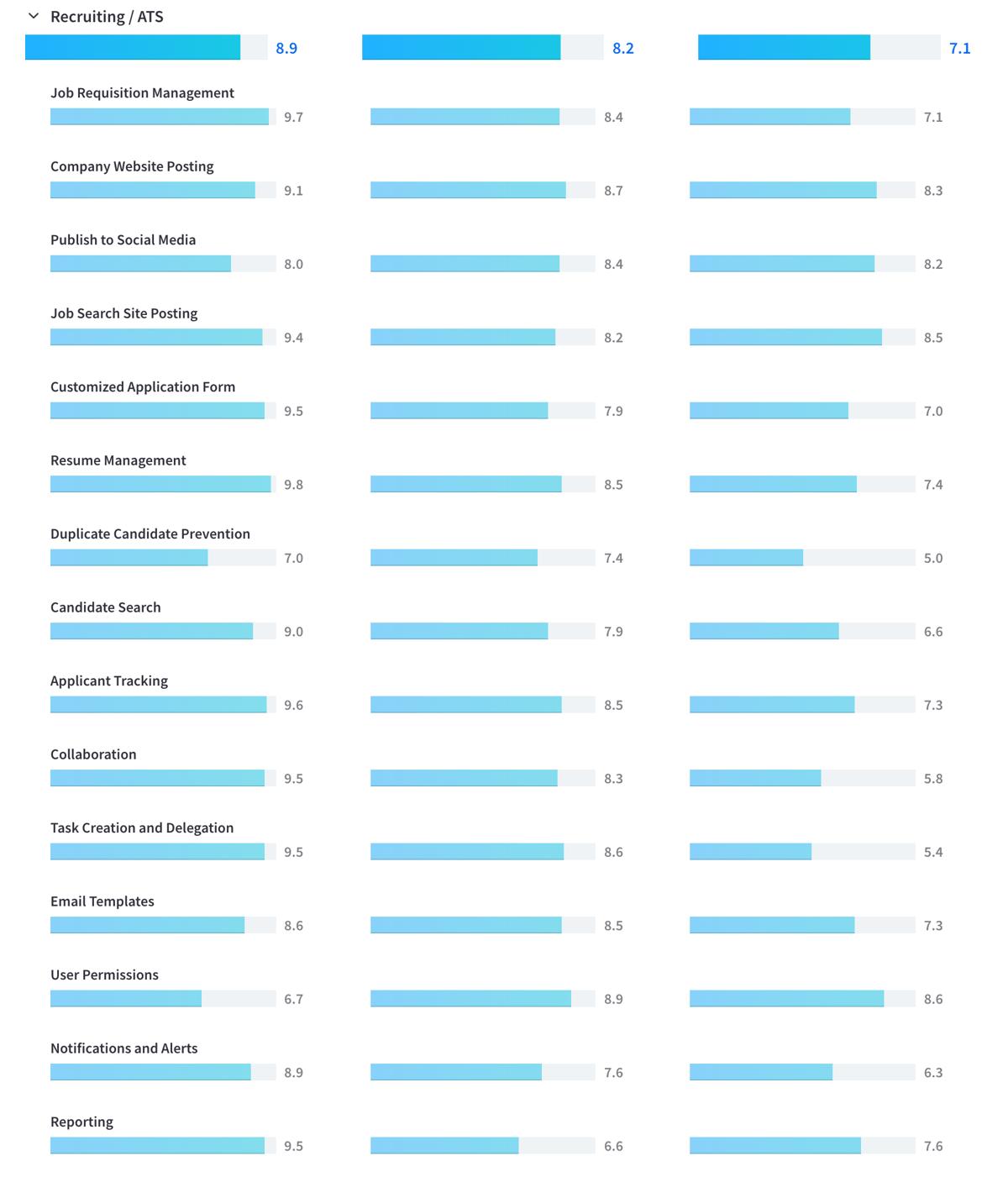 JobDiva-Comparison-Scores
