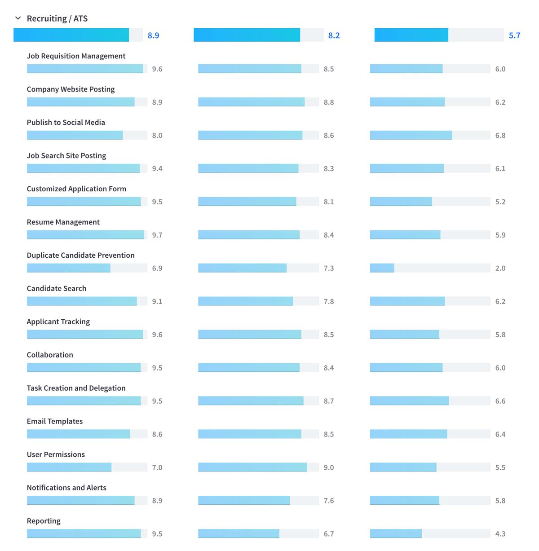 TrustRadius Comparison between JobDiva Bullhorn Silkroad