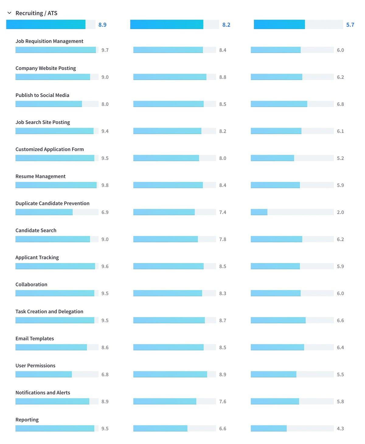 TrustRadius score breakdown between components of JobDiva and other platforms