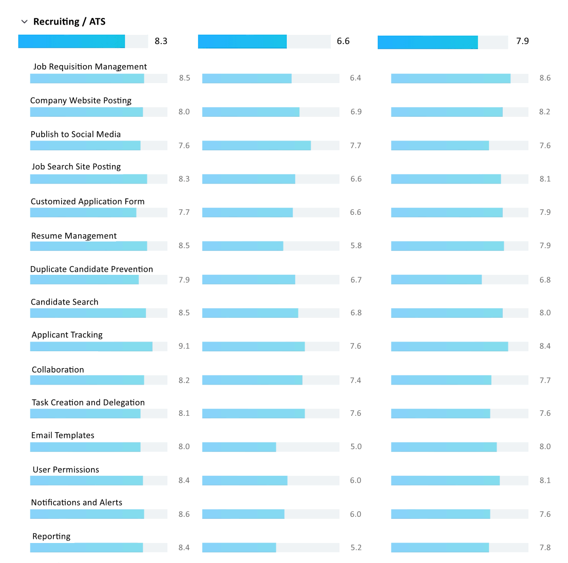 compare staffing and recruitment-3