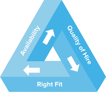 Top Applicant Tracking Software Principles Triangle
