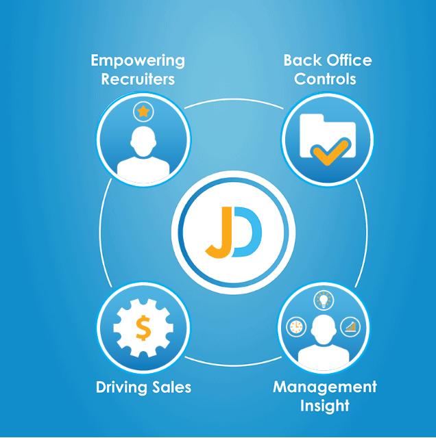 JobDiva_onestop_solution